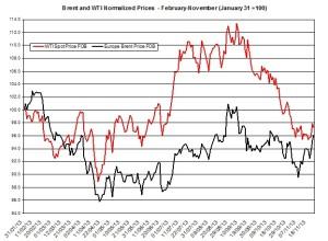 oil forecast Brent and WTI  November 25-29  2013