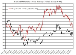 oil forecast Brent and WTI  November 4-8 2013