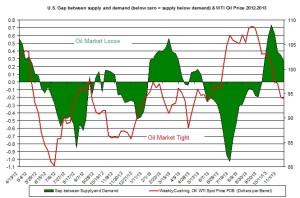 oil market tight loose oil price  November 25-29