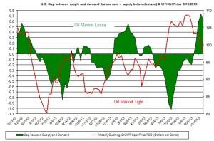 oil market tight loose oil price  November 4-8