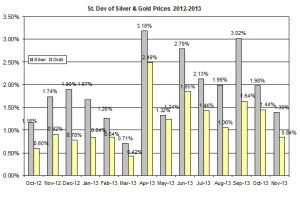 standard deviation Gold Price and silver price November 26 2013