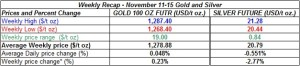 table weekly gold and silver  prices  November 11-15  2013
