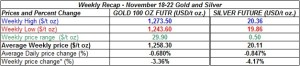 table weekly gold and silver  prices  November 18-22  2013