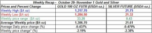 table weekly gold and silver  prices  November 4-8  2013