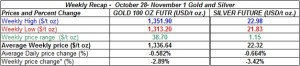 table weekly gold and silver  prices  October 28- November 1  2013