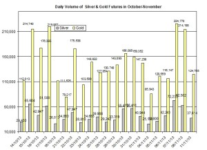 volume Gold & silver prices 2013  November 12