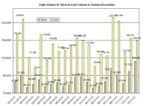 volume Gold & silver prices 2013  November 14