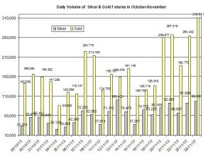 volume Gold & silver prices 2013  November 27