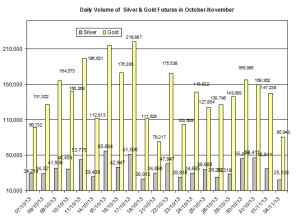 volume Gold & silver prices 2013  November 5