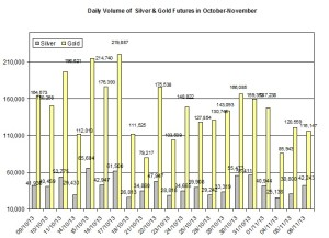 volume Gold & silver prices 2013  November 7