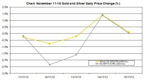 weekly precious metals chart   November 11-15 2013 percent change