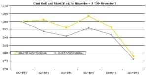 weekly precious metals chart November 4-8 2013
