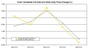 weekly precious metals chart   November 4-8 2013 percent change
