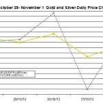 weekly precious metals chart October 28- November 1 2013 percent change