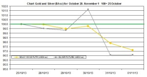 weekly precious metals chart October 28- November 12013