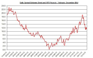 Difference between Brent and WTI  December 16-20 2013