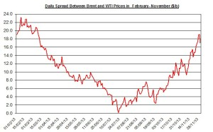 Difference between Brent and WTI  December 2-6 2013