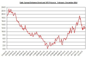 Difference between Brent and WTI  December 23-27 2013