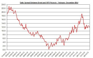 Difference between Brent and WTI  December 30- January 3  2013