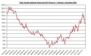 Difference between Brent and WTI  December 9-13 2013