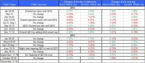 FOMC statment and Gold Silver December 18