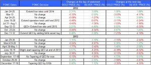 FOMC statment and Gold Silver December 20