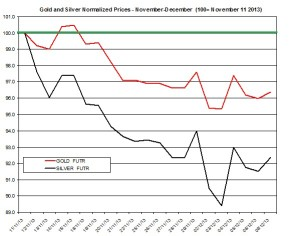 Gold and silver Chart 2013  December 10