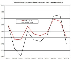 Gold and silver Chart 2013  December 13