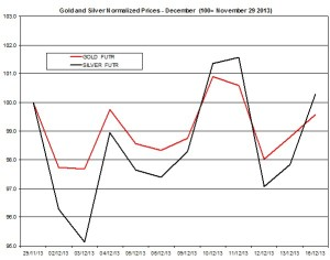 Gold and silver Chart 2013  December 17