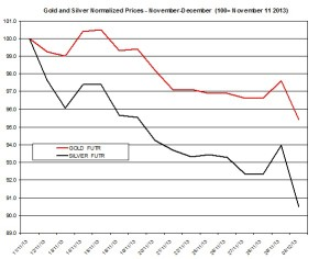 Gold and silver Chart 2013  December 3