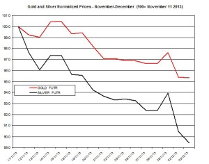 Gold and silver Chart 2013  December 4