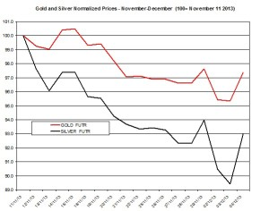Gold and silver Chart 2013  December 5