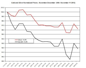 Gold and silver Chart 2013  December 6