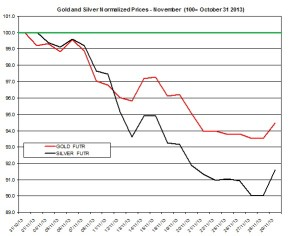 Gold and silver forecast December 2013
