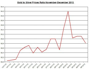 Gold  to silver ratio Chart 2013  December 10