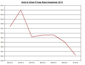 Gold  to silver ratio Chart 2013  December 11