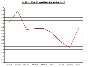 Gold  to silver ratio Chart 2013  December 13