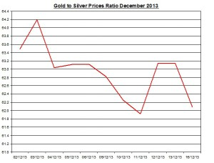 Gold  to silver ratio Chart 2013  December 17