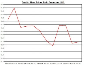 Gold  to silver ratio Chart 2013  December 18