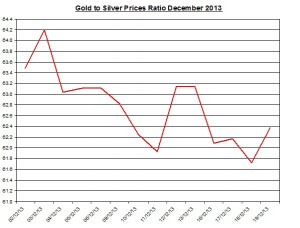 Gold  to silver ratio Chart 2013  December 20