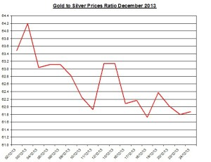 Gold  to silver ratio Chart 2013  December 26