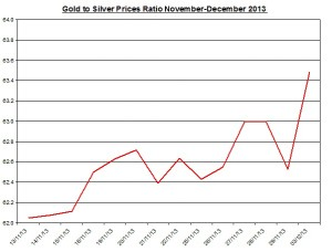 Gold  to silver ratio Chart 2013  December 3