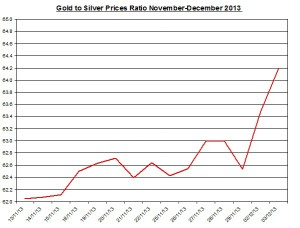 Gold  to silver ratio Chart 2013  December 4