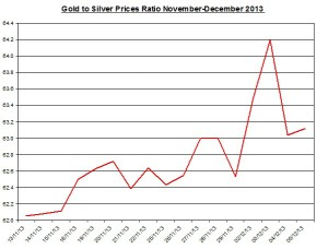 Gold  to silver ratio Chart 2013  December 6