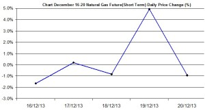 Natural Gas chart - percent change December 16-20 2013