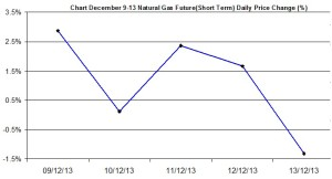 Natural Gas chart - percent change December 9-13 2013