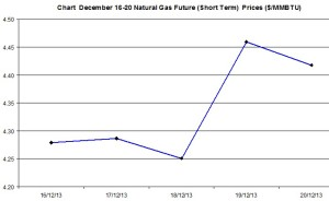 Natural Gas price  chart -December 16-20 2013