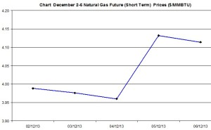Natural Gas price  chart -December 2-6  2013