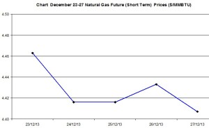 Natural Gas price  chart -December 23-27 2013