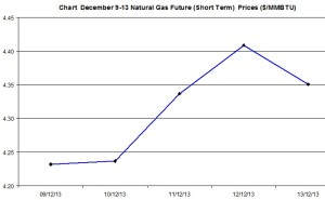 Natural Gas price  chart -December 9-13  2013